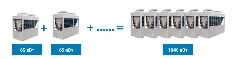 Модульная конструкция чиллеров