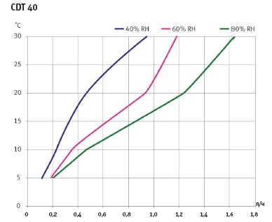 Кривые влагосъема Dantherm CDT 40