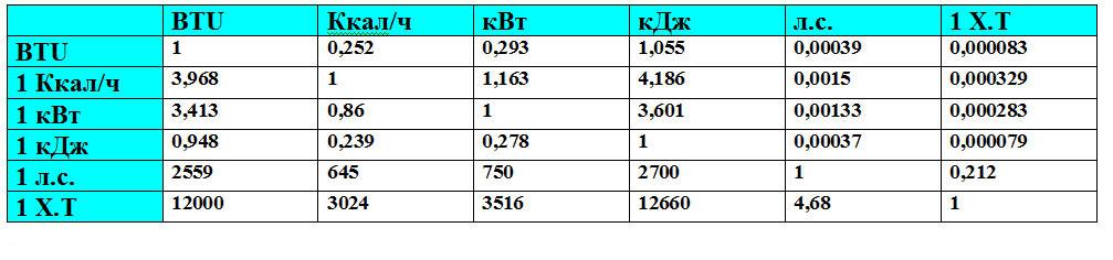 Единица измерения количества теплоты в си: q=1 дж другие единицы: 1 кдж=100