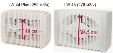 Отличия очистителя увлажнителя воздуха Venta LW45